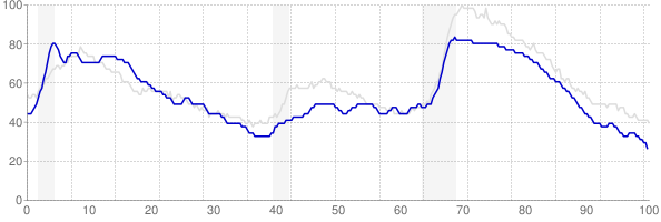 Maine monthly unemployment rate chart from 1990 to March 2018